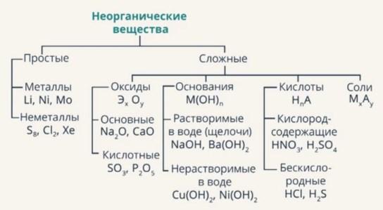 Схема классификации взята из